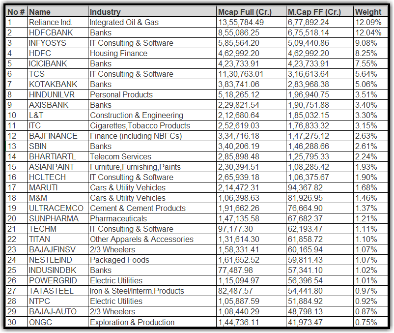 Image – Sensex 30 Companies Weightage (as of 15th March 2021)