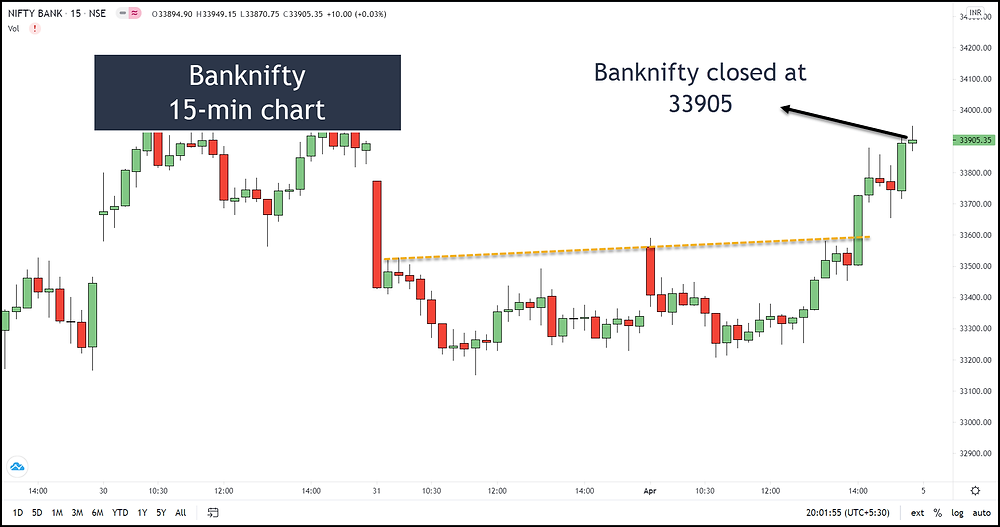 Image O – Banknifty 15-min chart on 1st April 2021 after expiry
