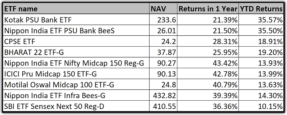Image – Top-10 ETFs in India (Returns as of 2-Feb-2021)