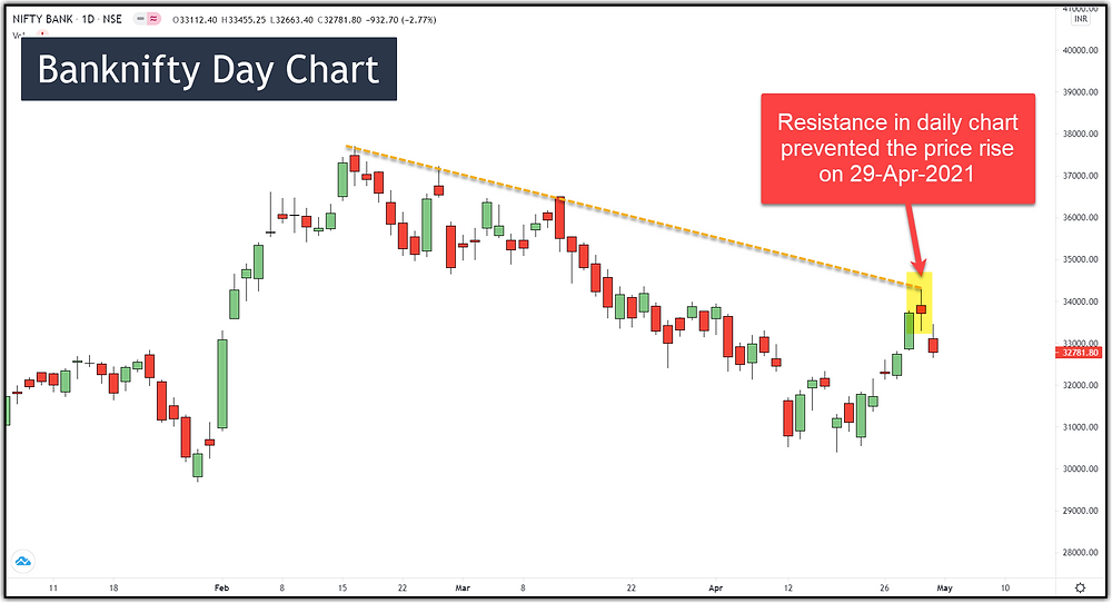 Image 2 – Banknifty Resistance in Daily Chart