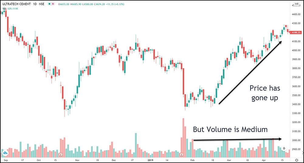 "Image 1 – Price has gone up with ""medium"" volume"