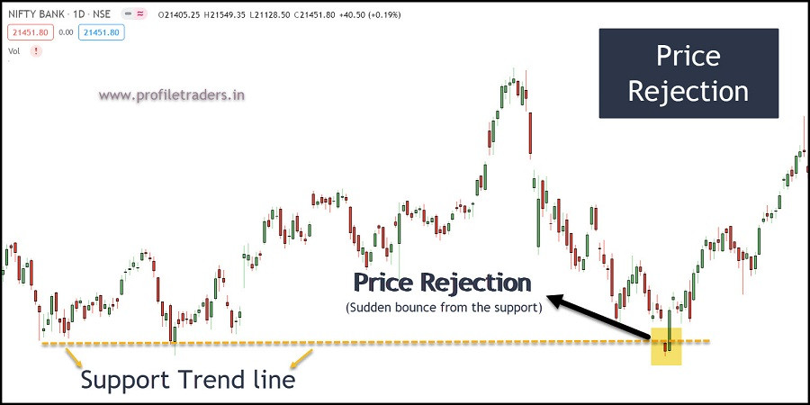 Price Rejection through Raw Price Action