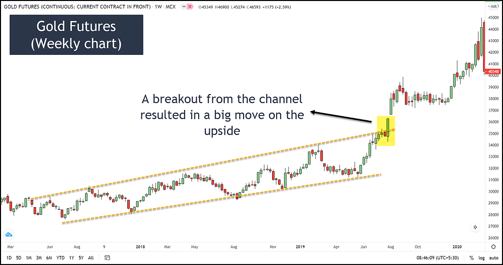 Image 25 – MCX Gold Futures Technical Analysis