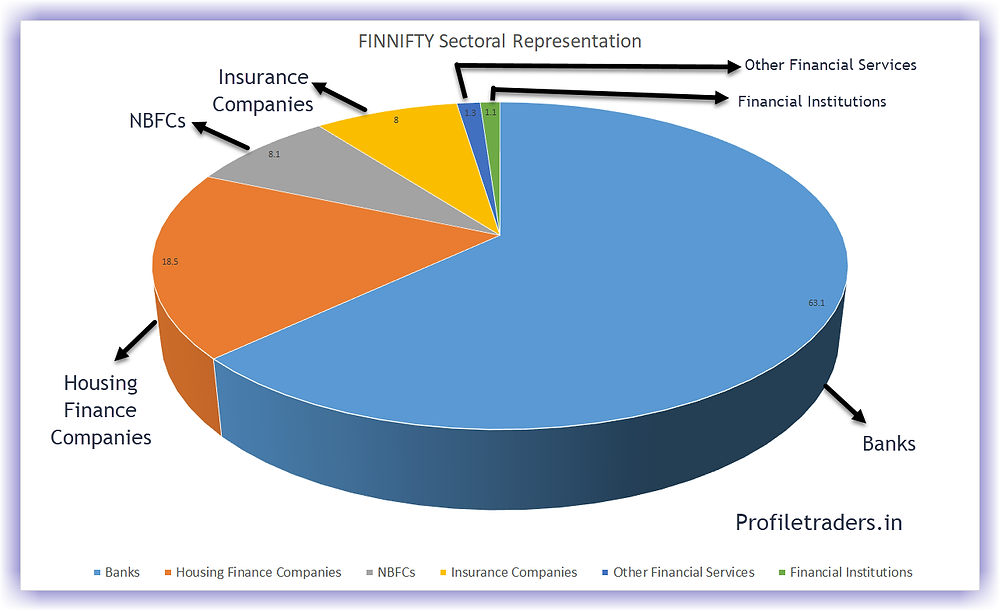 FINNIFTY Sectoral Representation