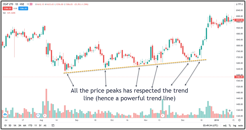 Image 5 – A Trend Line Respected by Many Peaks