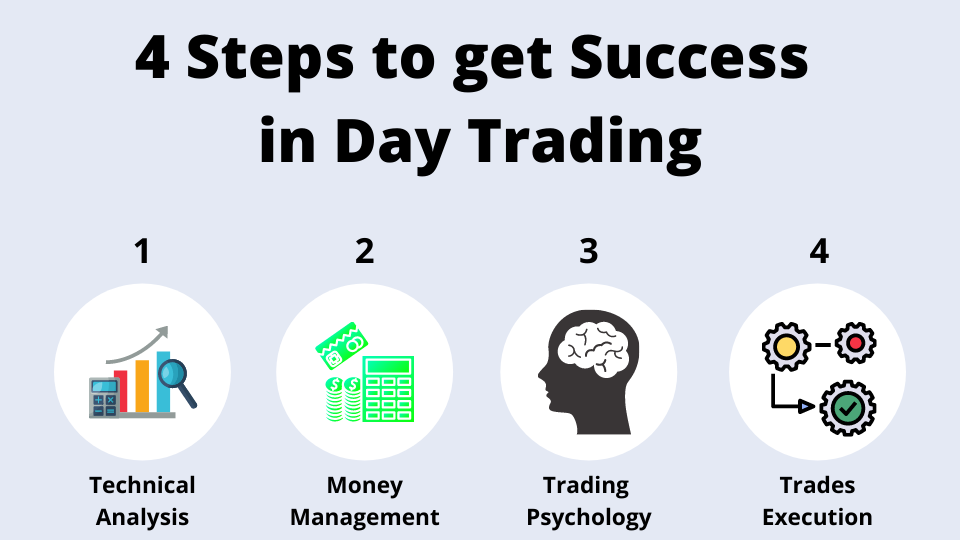4 steps to get success in stock market trading
