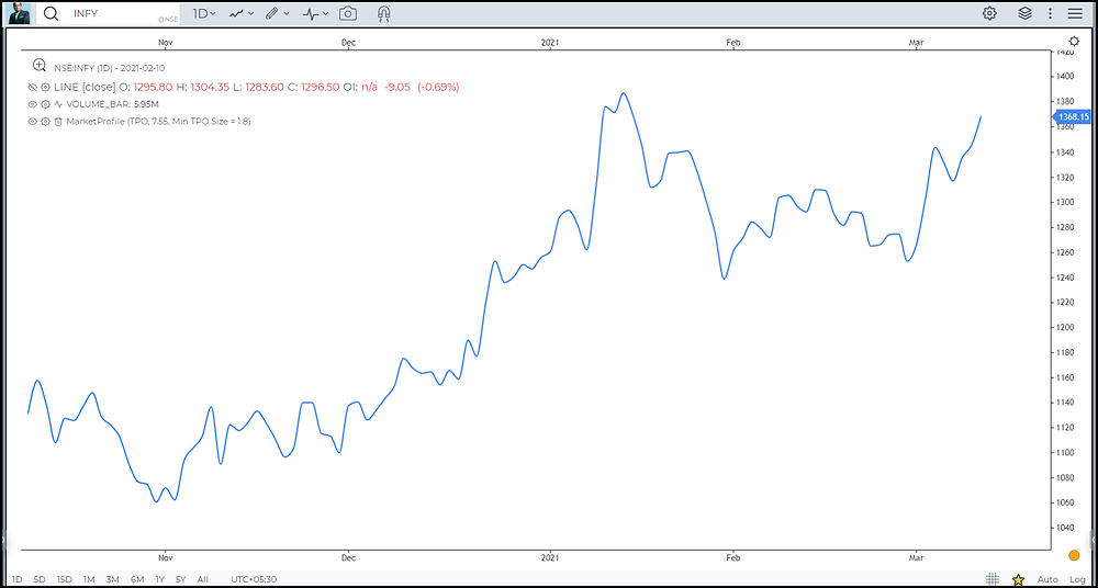 Image 1 –Line Chart in Infosys