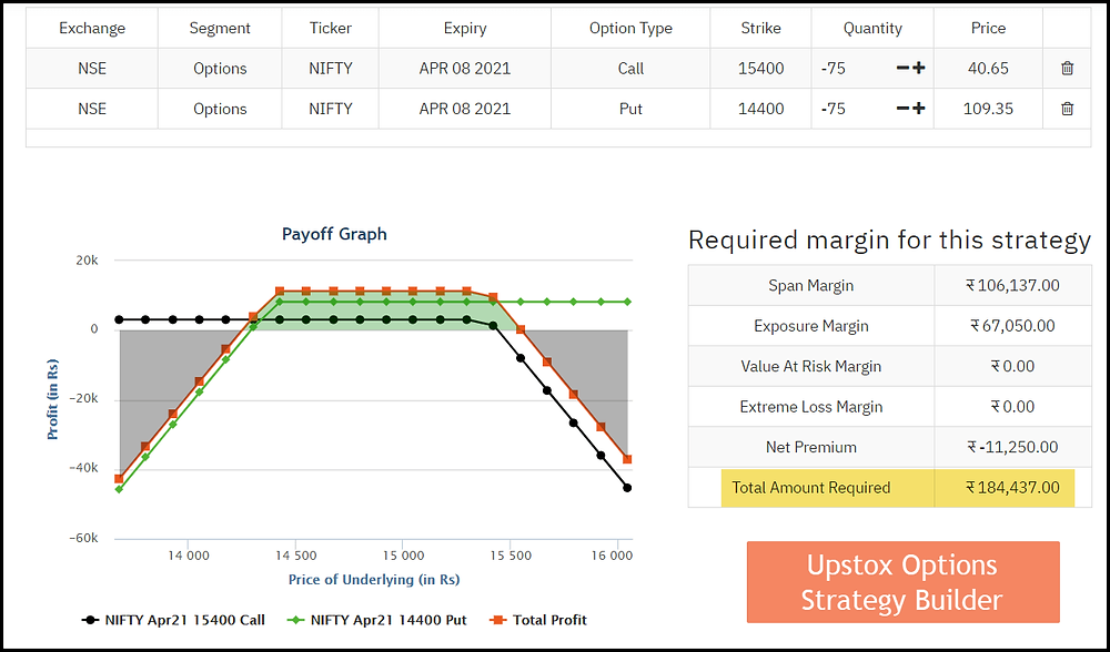 Image Q – P&L and Margin Details for Nifty Short Strangle Strategy