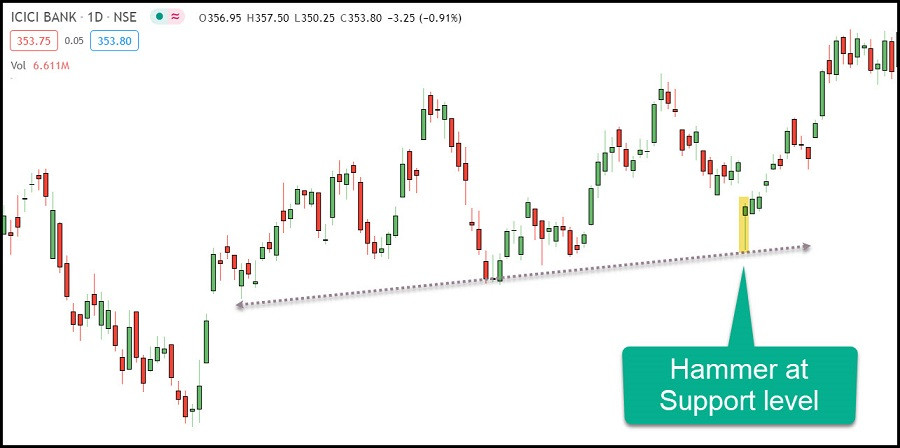 Hammer Pattern in ICICI BANK