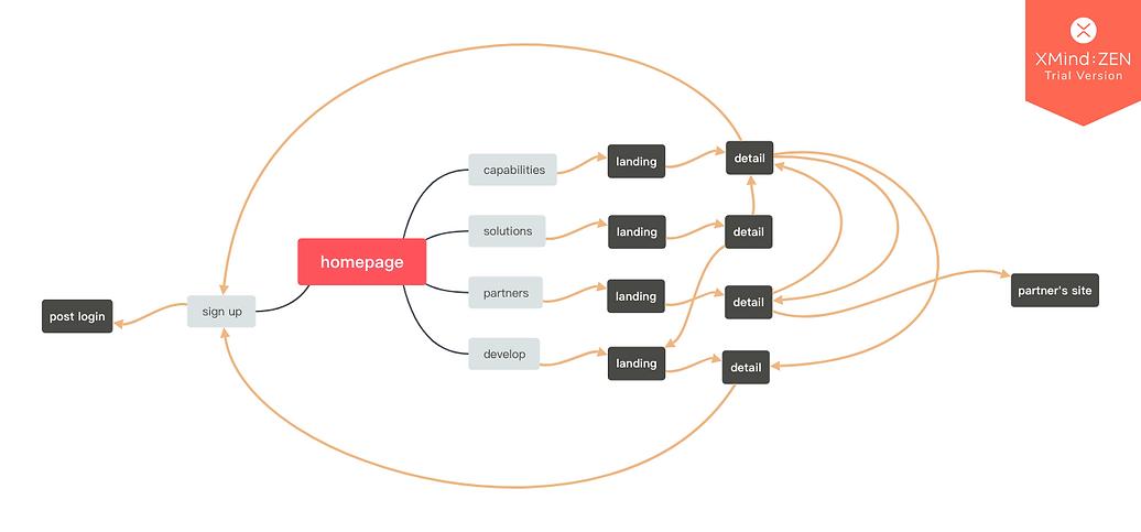 simplified flow.png