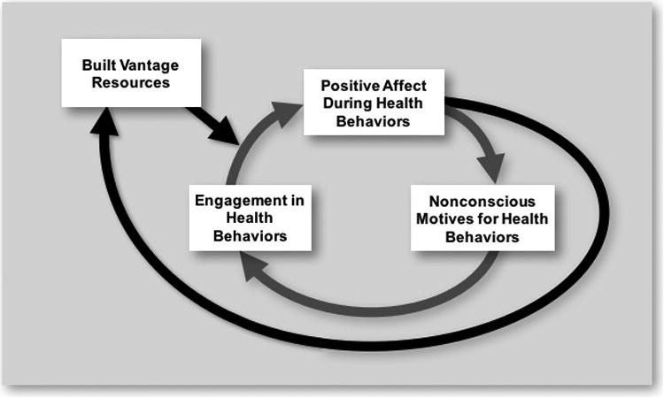 a figure that outlines the mechanism of positive lifestyle change.
