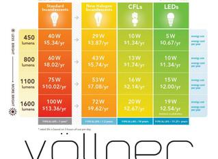 Brightness of LEDs