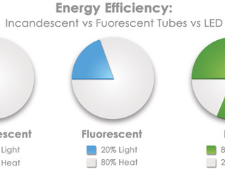 Efficiency of LED Lighting