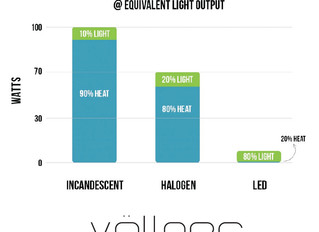 Electrical Consumption of LED Lighting vs Traditional Lighting Source.