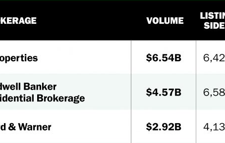 RealDeal's Chicago Ranking of Local Brokerage Firms