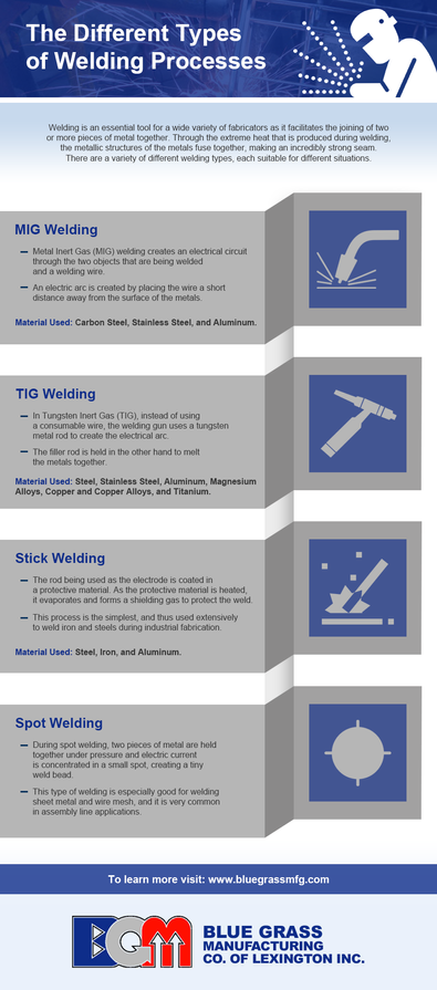 The-Different-Types-of-Welding-Processes