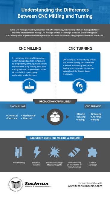 Understanding-the-Differences-Between-CN