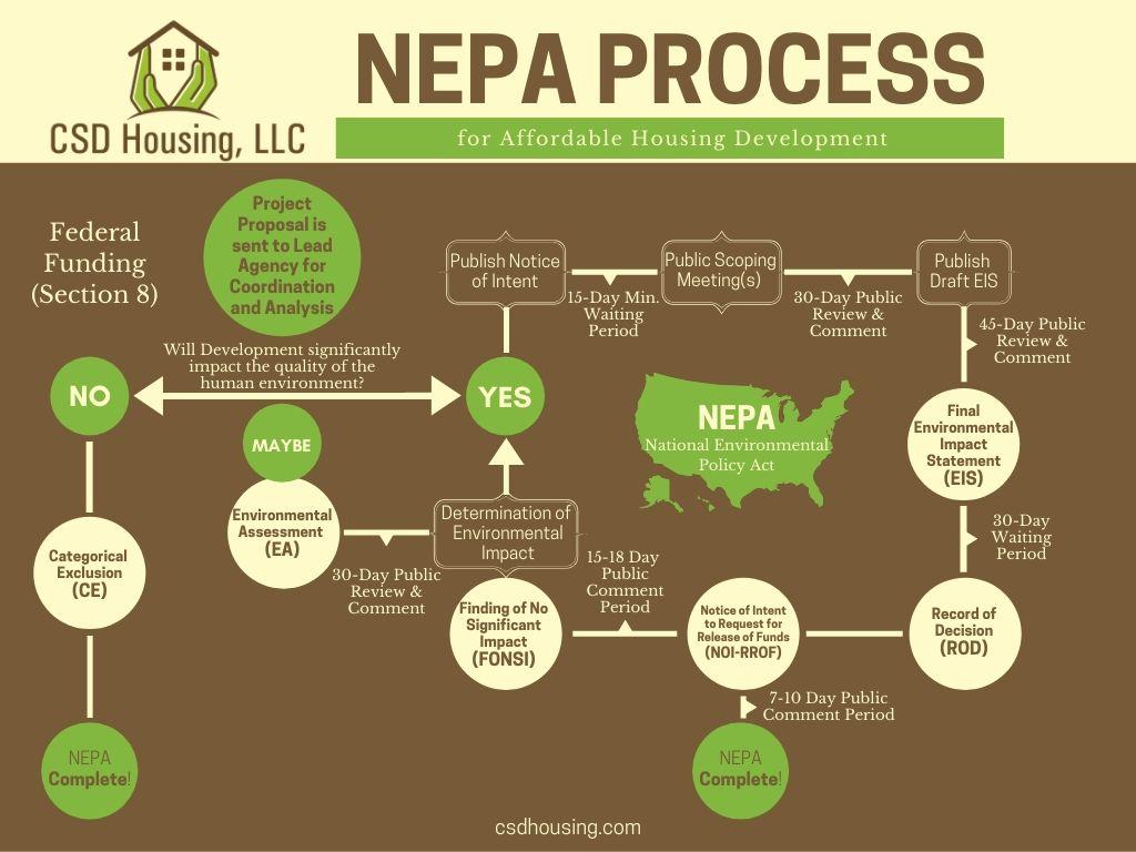 NEPA Process