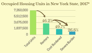Occupied Housing in NY 2017.JPG