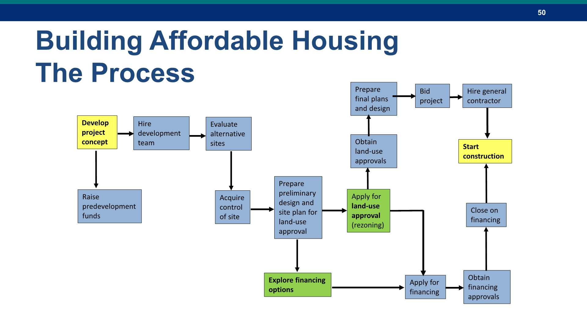 Affordable Housing50