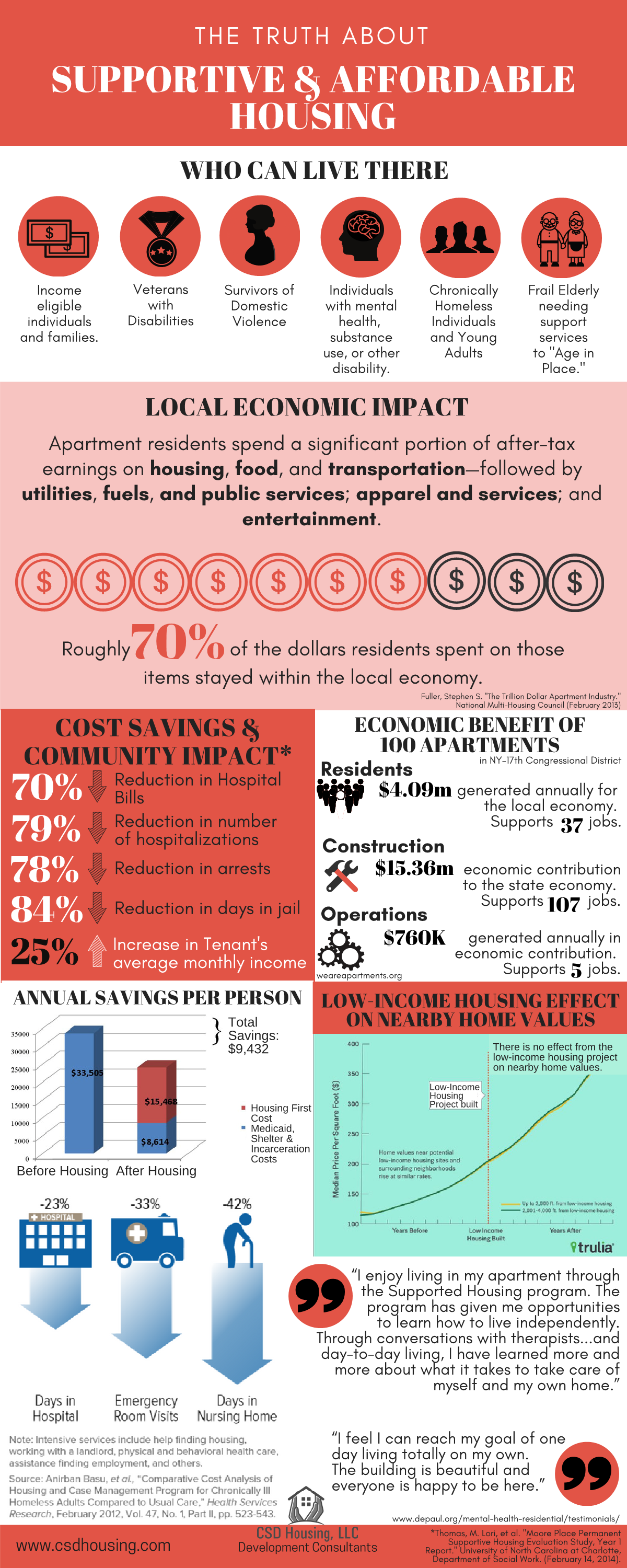 SUPPORTIVE HOUSING Infographic1