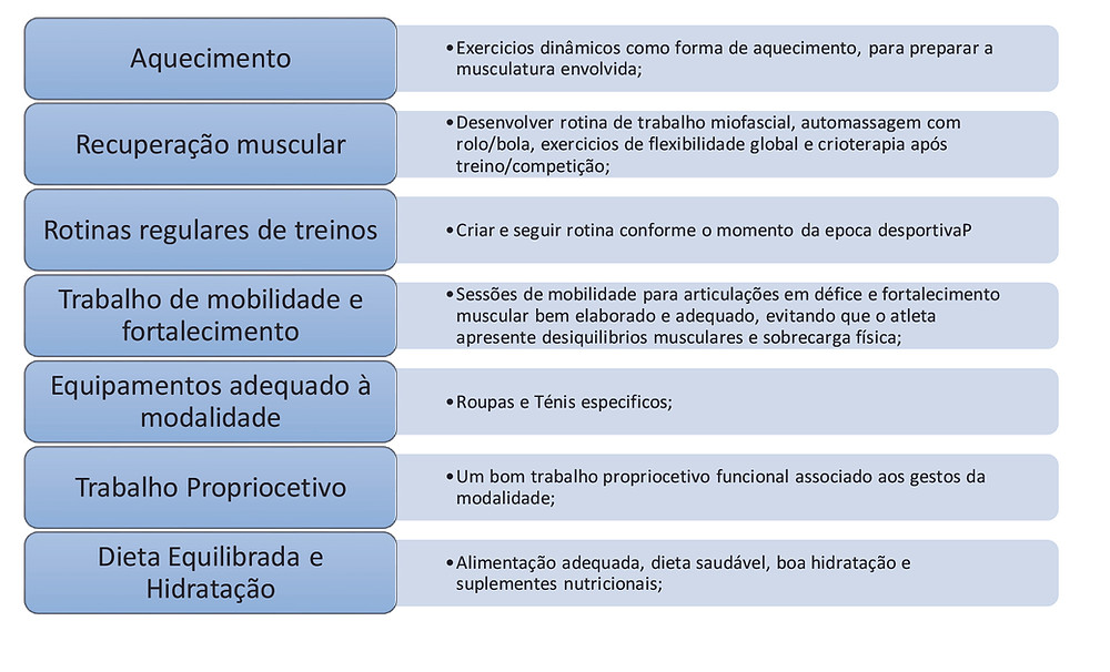 Como deve o atleta fazer a prevenção de lesões no basquetebol?