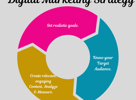 Here's how we go about with Digital Marketing Strategy for any Brand which is Customised & Specific.