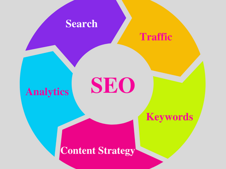 SEO - Looking to optimize SEO? Here's our Customized SEO Strategy for your Brand.