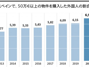 外国人の不動産投資が増加