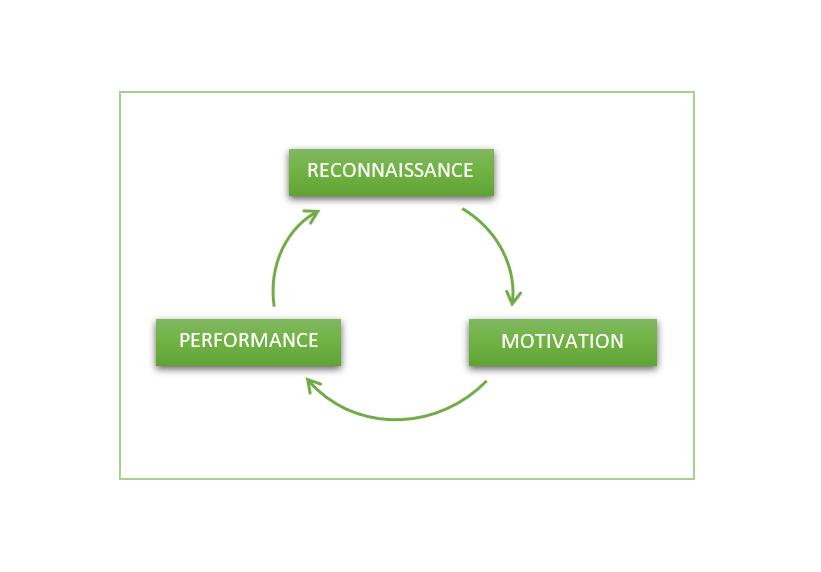 Reconnaissance motivation performance