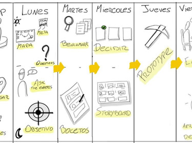 Método para resolver problemas y testear nuevas ideas en solo cinco días.