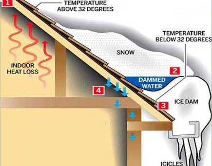 CONTROLLING AN ICE DAM