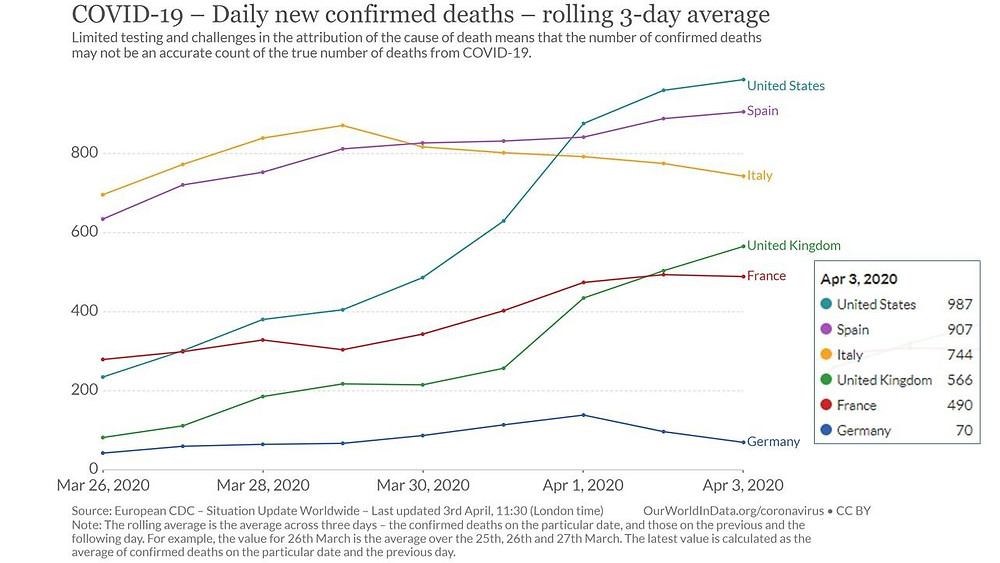 COVID-19 daily new confirmed deaths - rolling 3-day average US, UK, Spain, Italy, France, Germany as of April 3rd 2020