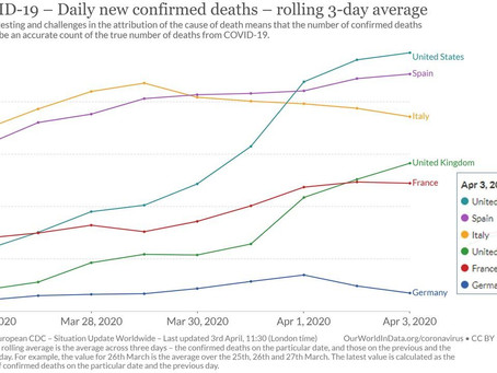 COVID-19 daily deaths in EU5-US slows down for IT, flattens for FR, DE