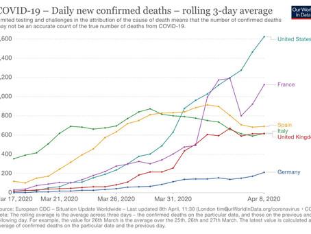 April 8th: deaths rebounds in EU5, US. loosening confinement sounds premature