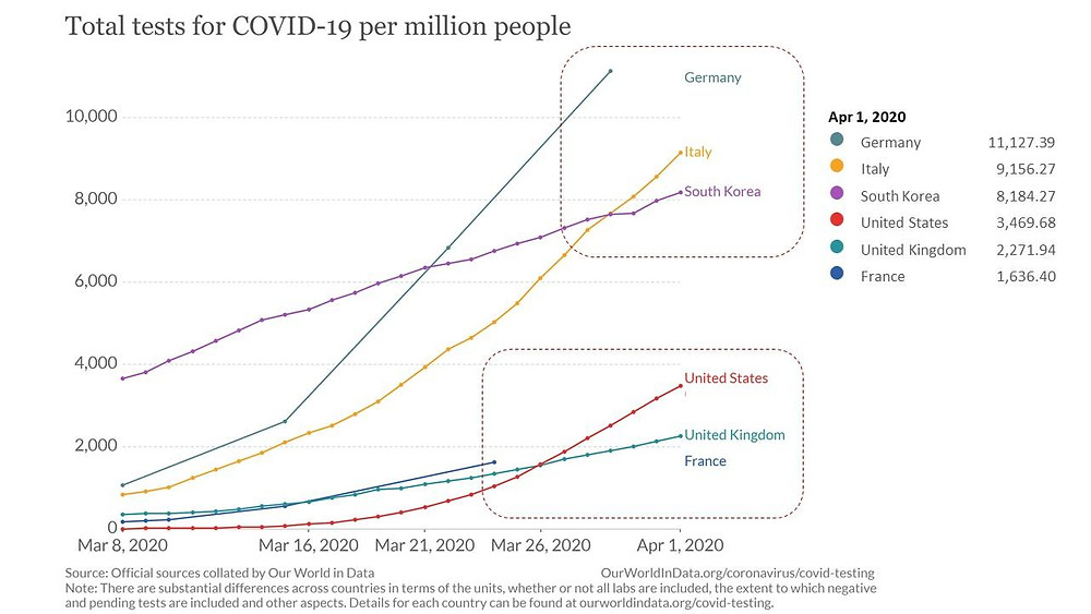 Total tests for Covid-19 per million people for Germany, Italy, South Korea, USA, UK, France as of April 1st 2020