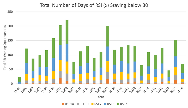 SPX_RSI_Ch_TotalDays_LessThan_30.png