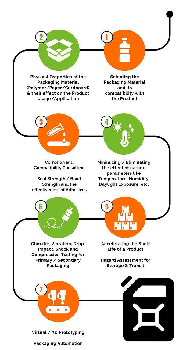 Packaging Design Infographic.jpg