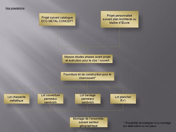 Organigramme EcoMétalConcept