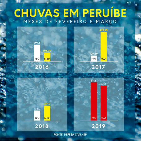 Chuvas de fevereiro e março superam o dobro da média histórica em Peruíbe