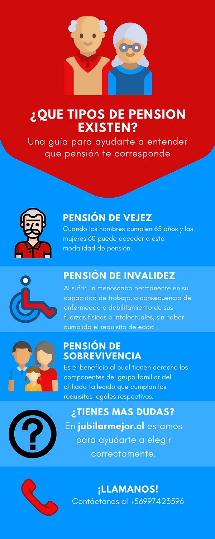 Pensión de Vejez, Pensión de Invalidez, a que edad jubilan las mujeres, a que edad jubilan los hombres