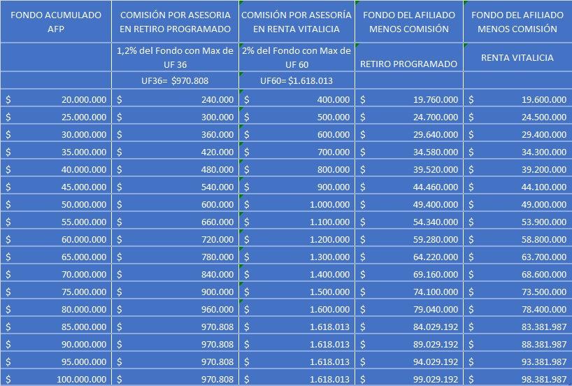 Comisiones del Asesor Previsional según fondo acumulado. Cuato se paga por asesoría previsional
