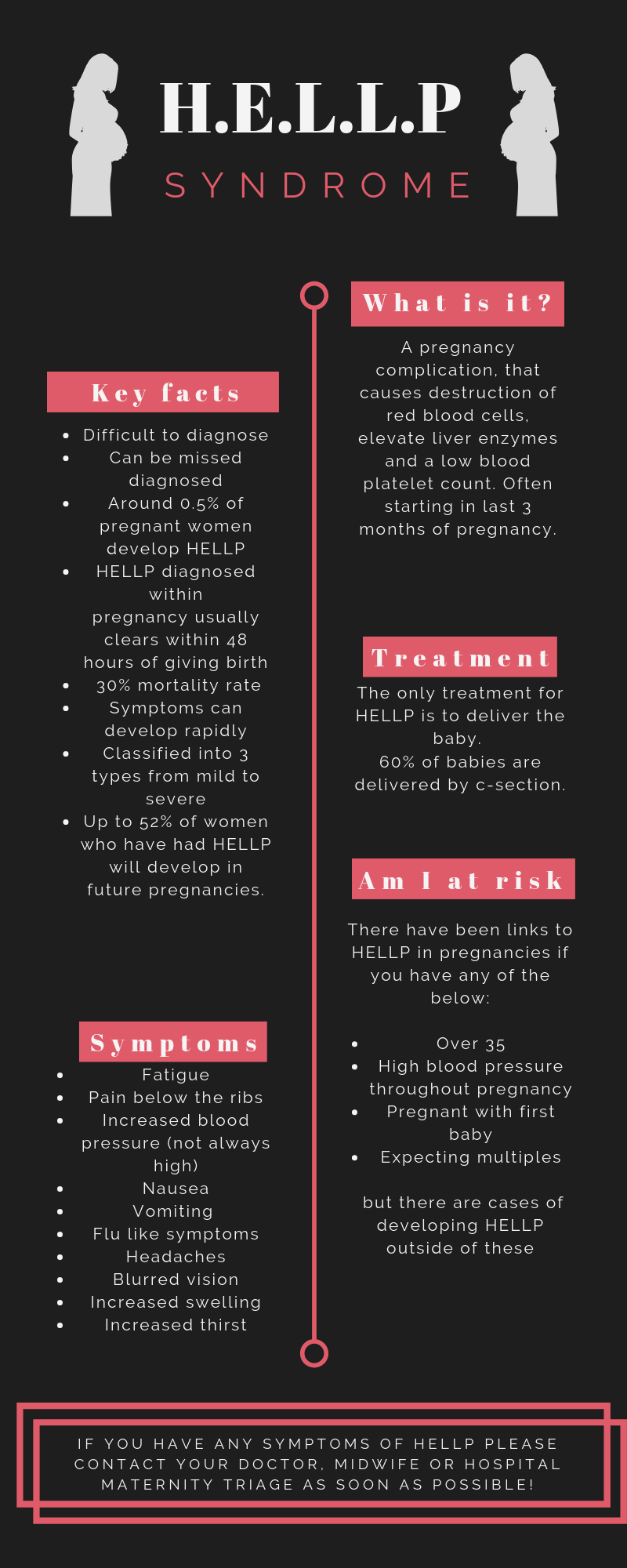 HELLP Syndrome in Pregnancy