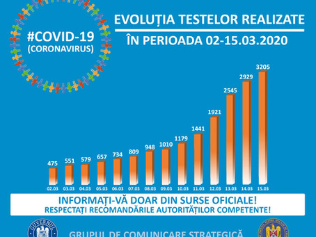 COVID-19 - Evolutia testelor realizate in perioada 02-15.03.2020