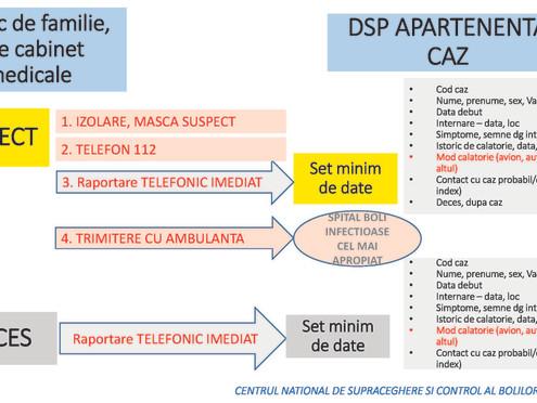 Algoritm de raportare a cazurilor COVID-19