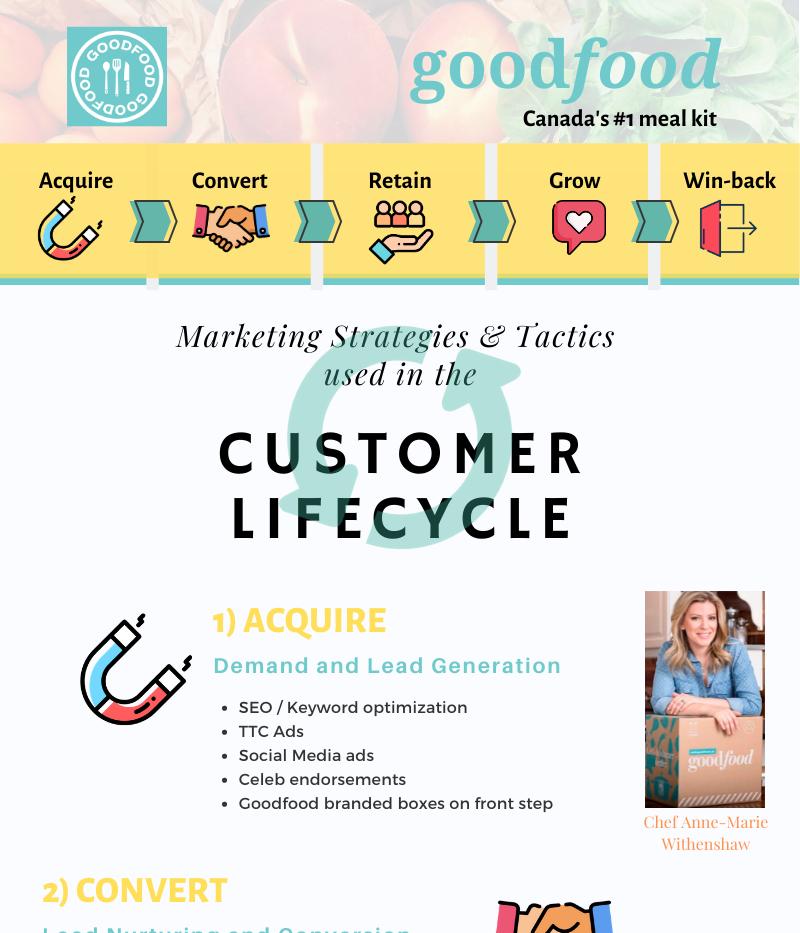 Goodfood Customer Lifecycle Infographic_