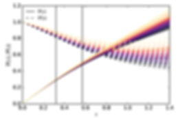 Model-independent reconstructions of the cosmological expansion history