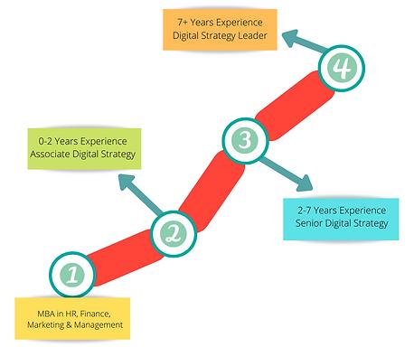 MBA in HR, Finance, Marketing, Managemen