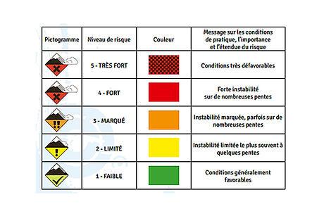 les drapeaux de risque d'avalanche