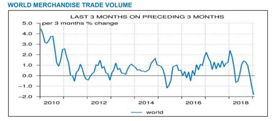 Évolution des échanges mondiauxs